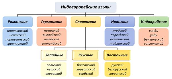 Языки и языковые семьи — урок. География, 7 класс.