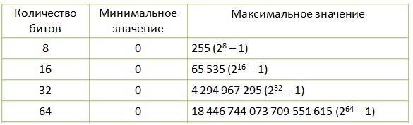 Представление целых чисел в компьютере доклад 9306