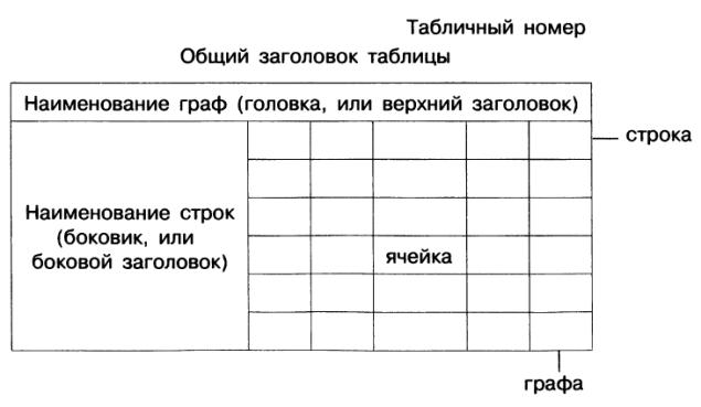 практическая работа 1 по теме табличные информационные модели