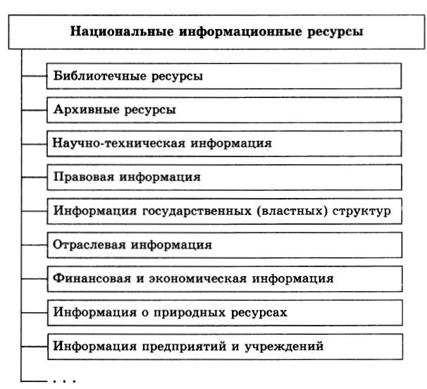 Доклад информационные ресурсы общества по информатике 1436
