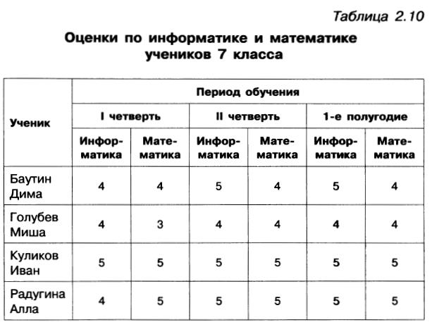 Табличные информационные модели правила оформления таблиц практическая работа метсю девушка за работой